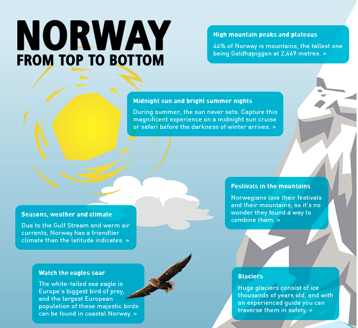 Norway – From top to bottom