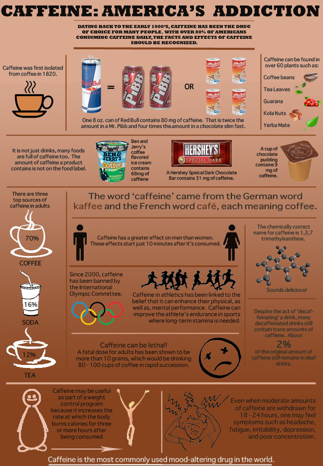 Caffeine: America's Addiction