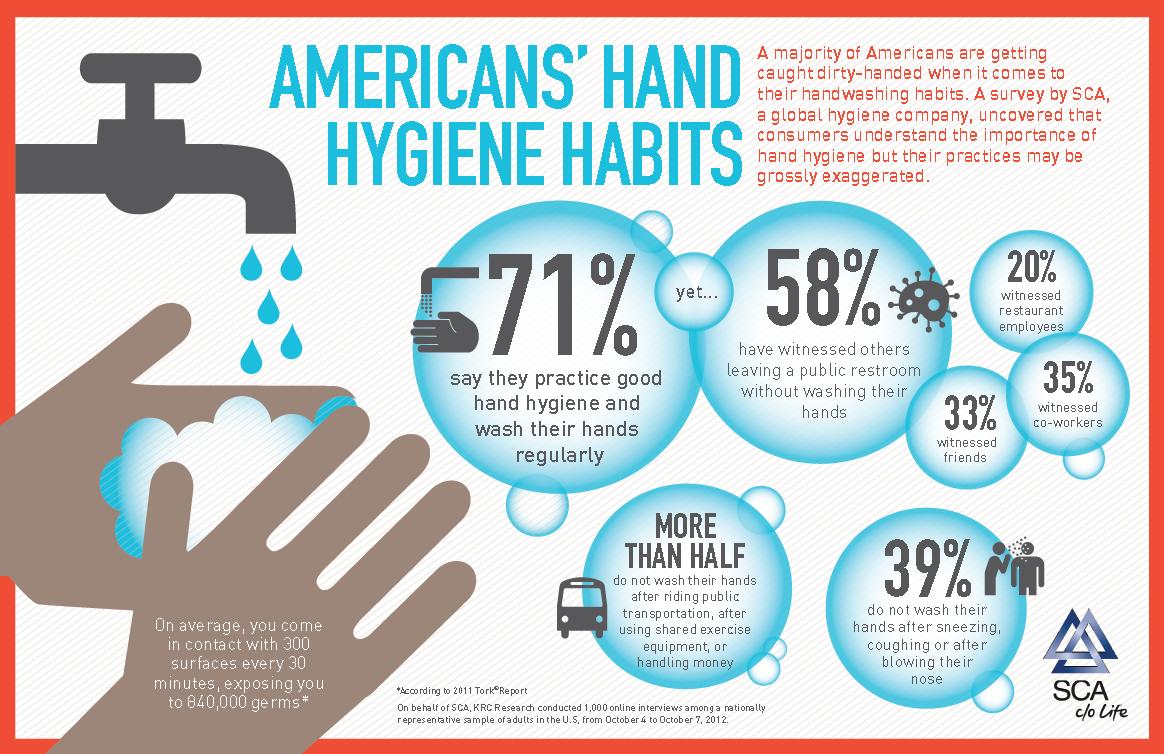 Americans' Hand Hygiene Habits