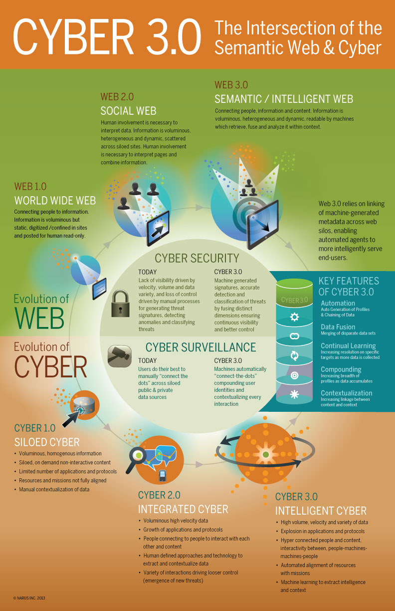 The Intersection of the Semantic Web & Cyber