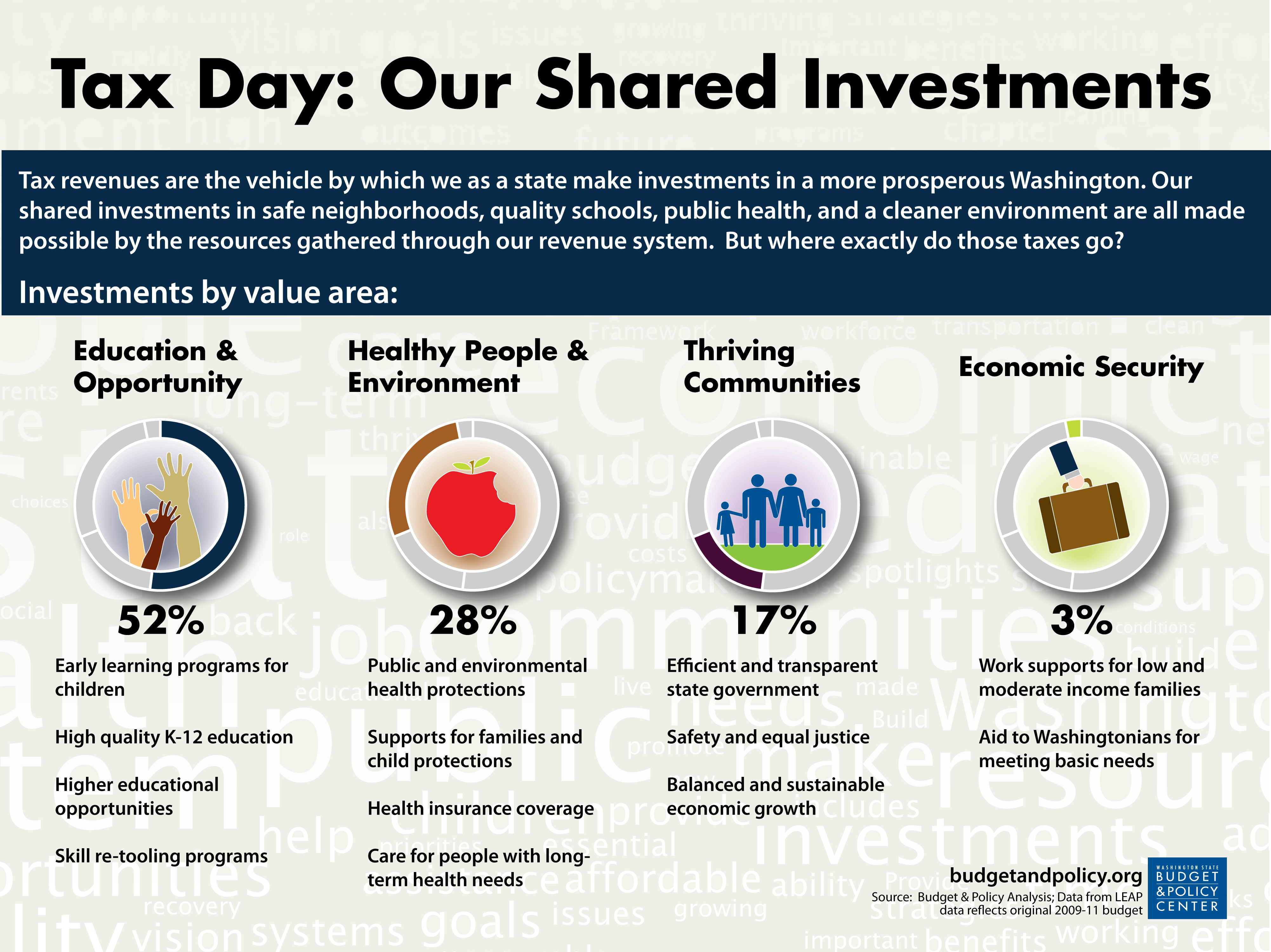 Tax Day: Our Shared Investments