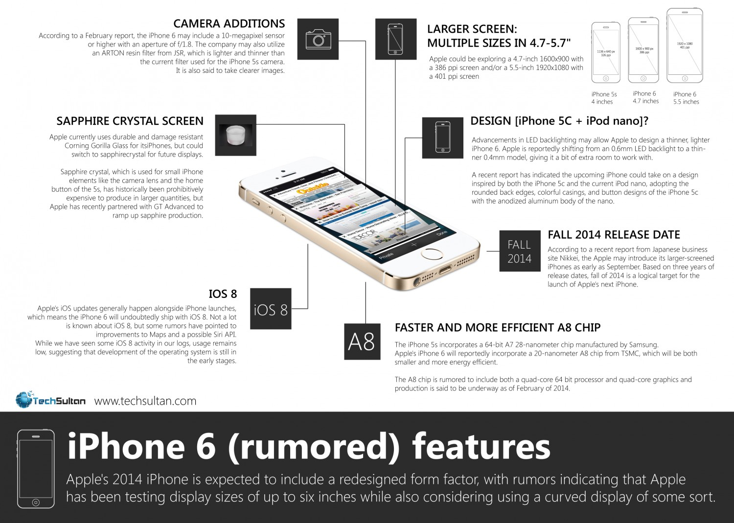 iPhone 6 (Rumored) Features