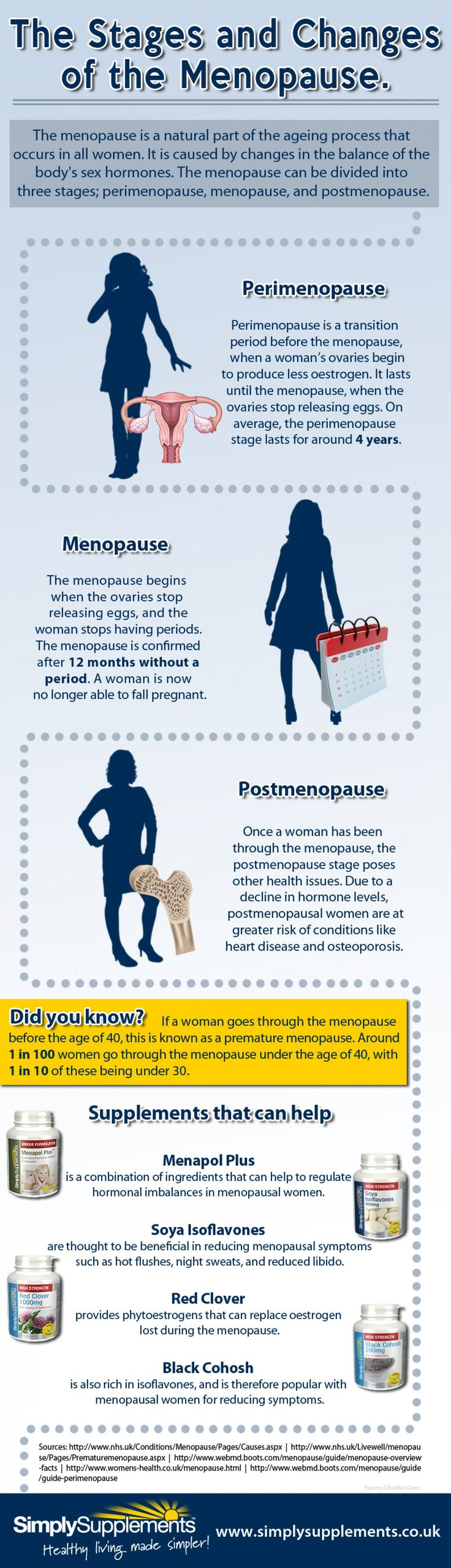 The Stages And Changes Of Menopause