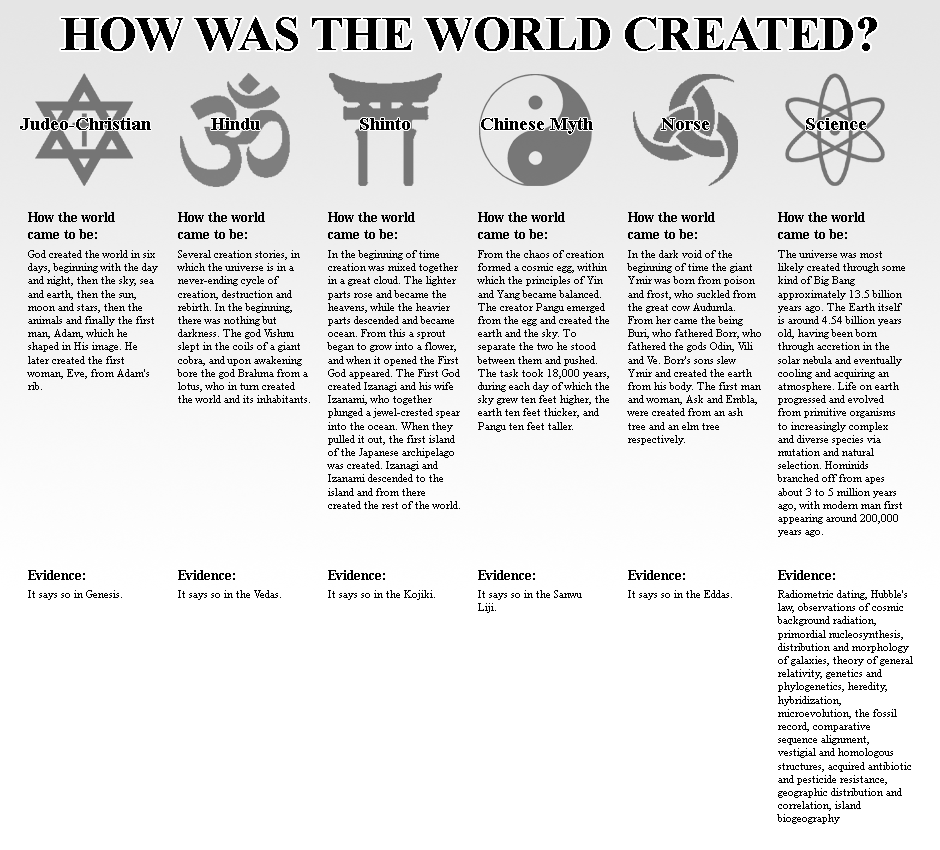 How Was The World Created?