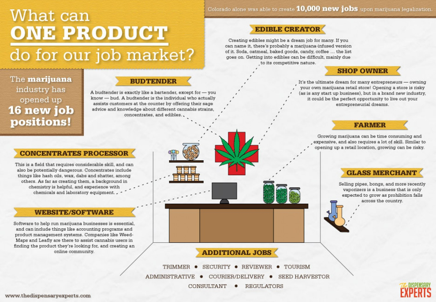 What Can One Product Do For Our Job Market?