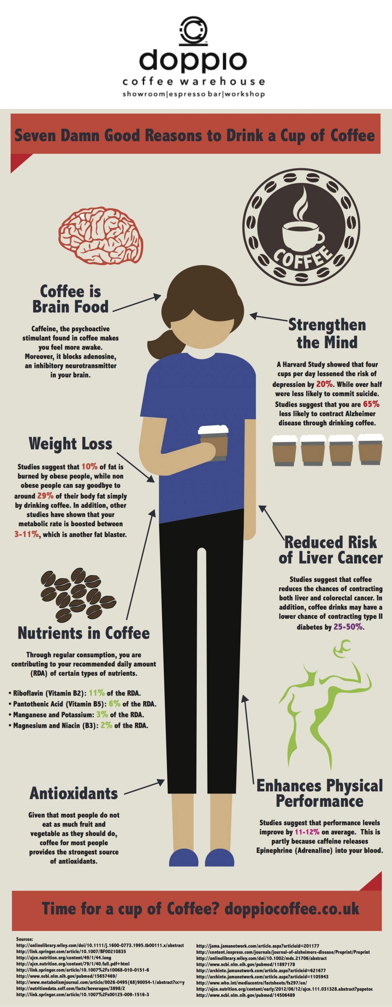 Seven Damn Good Reasons To Drink Cup Of Coffee