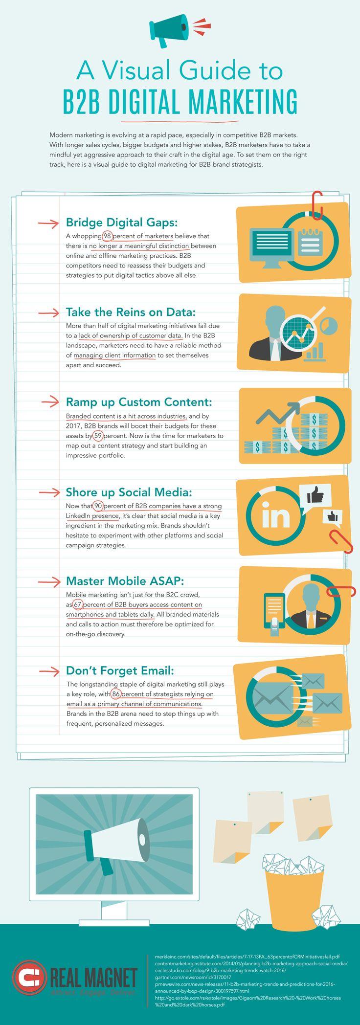 A visual Guide To B2B Digital Marketing