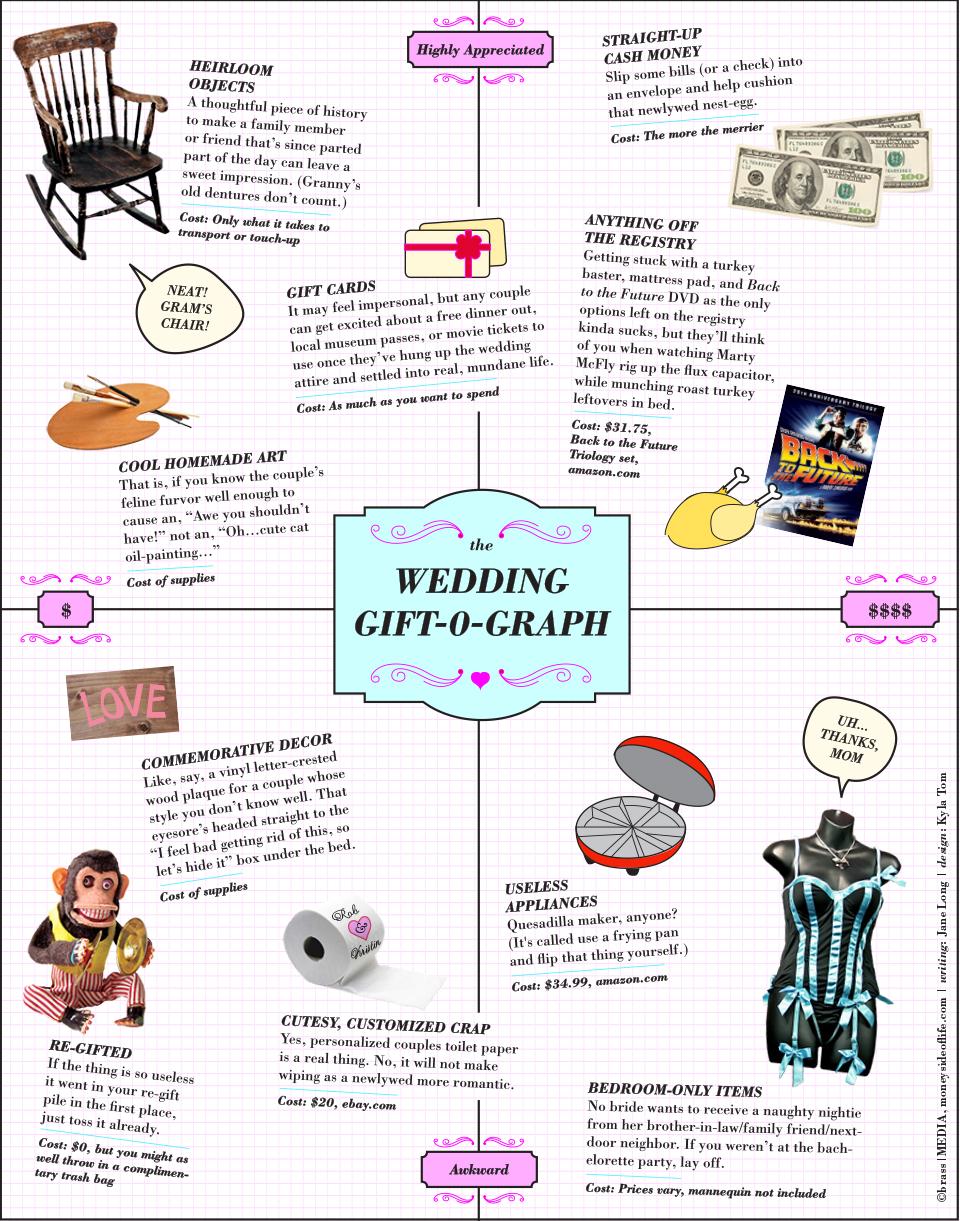 The Wedding Gift-0-Graph