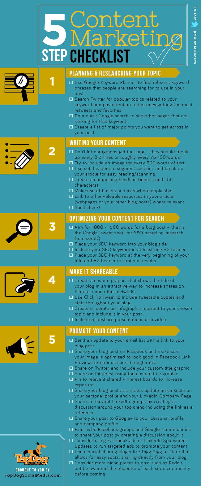 5 Step Content Marketing Checklist