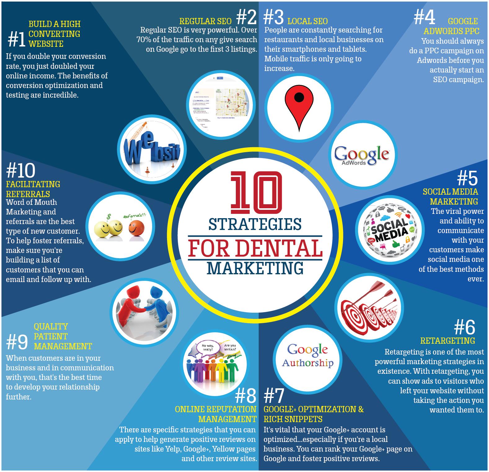 10 Strategies For Dental Marketing