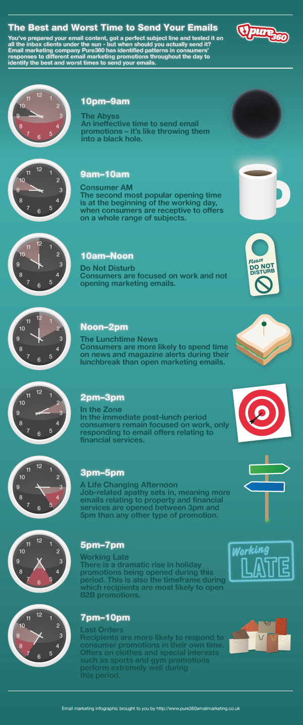 The Best and Worst Time to Send your Emails