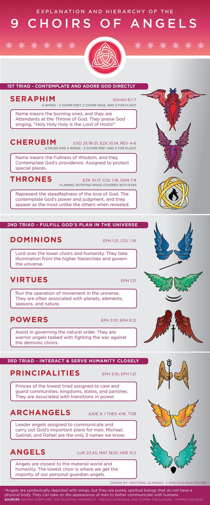 Explanation and Hierarchy of the 9 Choirs of Angels