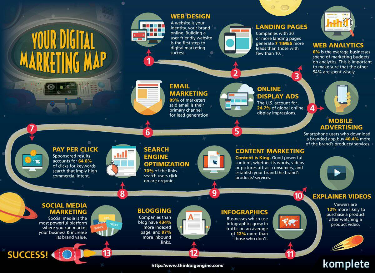 Your Digital Marketing Map